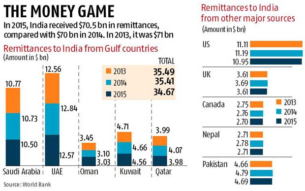 Gulf jobs shrink for Indian workers, a blow to remittances