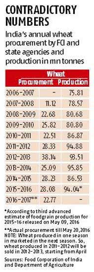 The story behind India's missing wheat stock