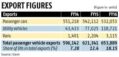 Utility vehicles ride on overseas high