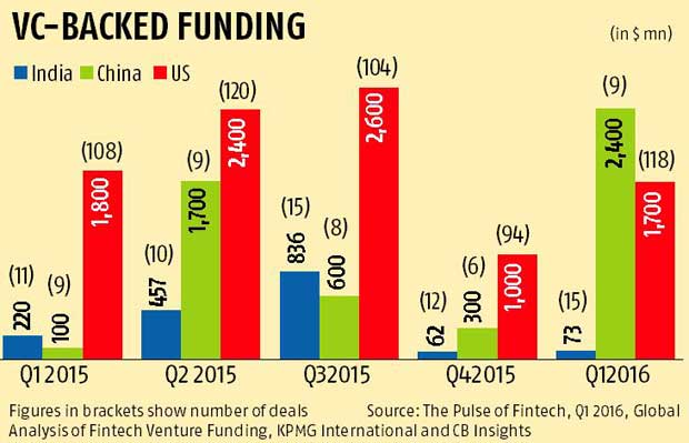 India shrugs its shoulders at fintech but sector still hot globally