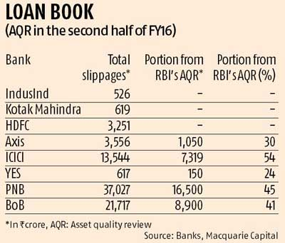 Rajan's 'surgery' uncovers more bad loans