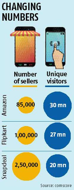Amazon sets the pace for e-commerce in India