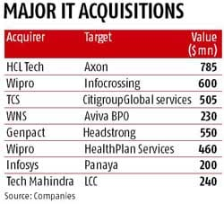 Tech Mahindra to acquire UK-based Target Group for $164 mn
