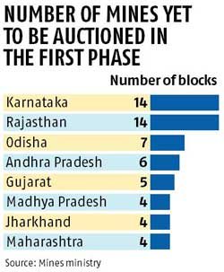 Govt to put 17 non-coal mines on the block again