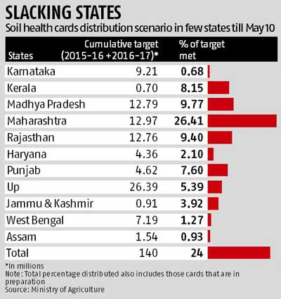 BJP-ruled states bog central scheme | Business Standard News