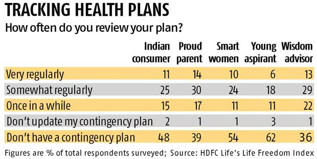 Health planning lowest among young Indians, says HDFC Life's Life Freedom Index