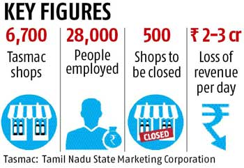 Tamil Nadu on its way to becoming a liquor-free state