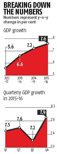 At 7.6% in FY16, India now fastest growing economy