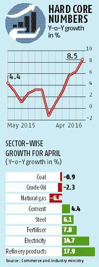 Core sector growth accelerates to 8.5% in April