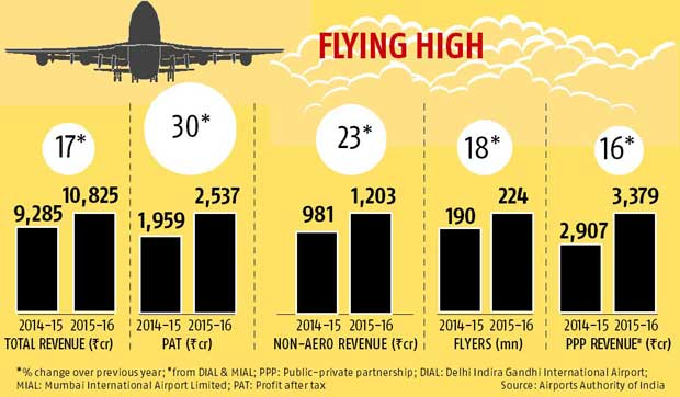 As Indians fly more, AAI clocks record revenue