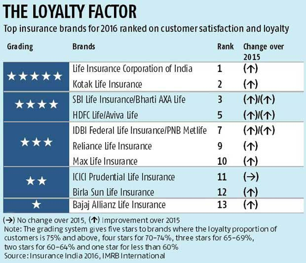 LIC tops loyalty charts, but lead narrows