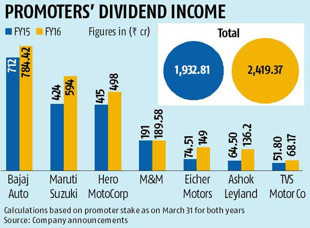Promoters of top auto firms to pocket Rs 2,400 cr in dividends