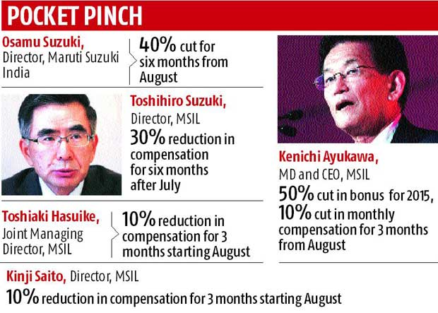 Pay cut for five Suzuki directors as a result of mileage scandal