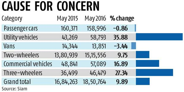 Car sales slide for fifth month in 2016, dip 0.8%