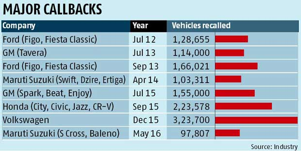 Why car recalls are spiking in India