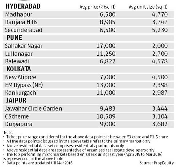 Realty check: Budget: Rs 3-3.5 crore