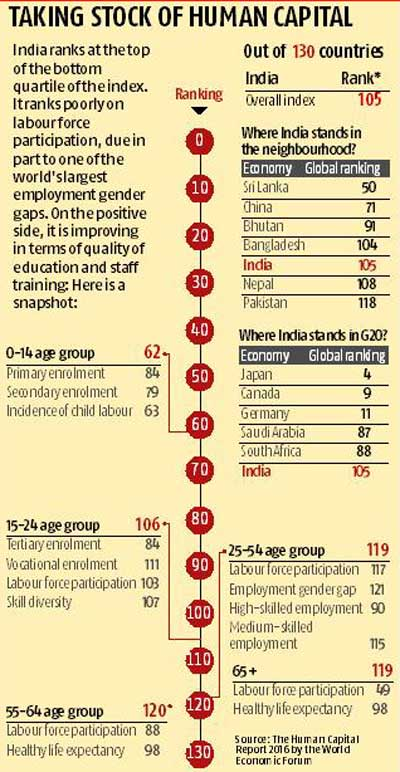 India slips 5 notches to 105th on Human Capital Index