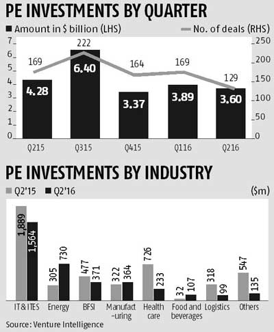 PE investments dip 16% in June quarter to $3.6 bn