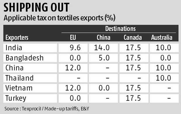 India explores Iran textile market