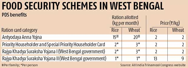 PDS becomes game-changer in Bengal politics | Business