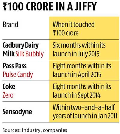 FMCG brands hitting Rs 100-crore mark in record time