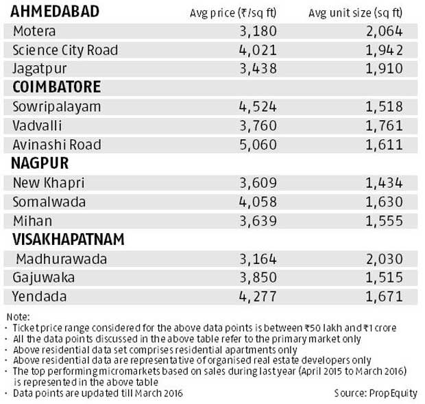 Realty check: Budget - Rs 50 lakh-1 crore