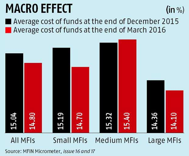 Micro loan interest rates down on lower cost of funds