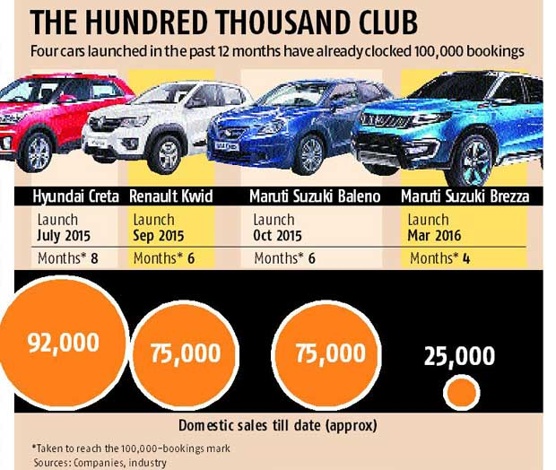 Front runners in car segment race past 100,000 bookings