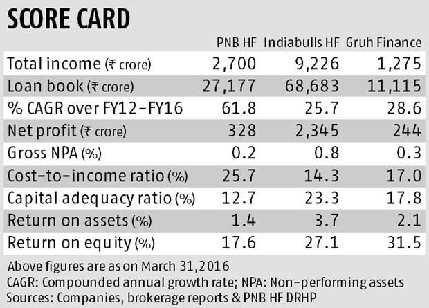 PNB Housing scores on asset quality, lags peers on profitability