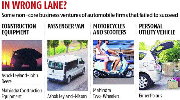 Non-core ventures sputter for auto firms