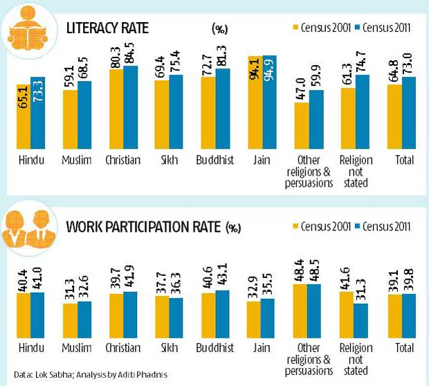 Story in numbers: Muslim literacy rates rising faster than work participation