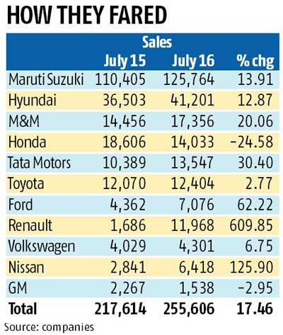 Auto sector in top gear as companies post strong July sales