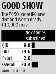 IPO of Dilip Buildcon subscribed 20 times