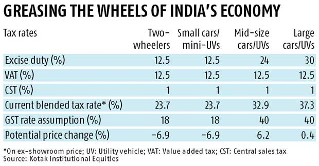 Small cars, two-wheelers set for a cheaper ride