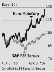 Hero MotoCorp: Lower raw material costs boost margins