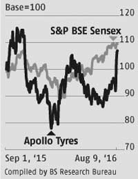 For Apollo Tyres, pricing pressures ahead