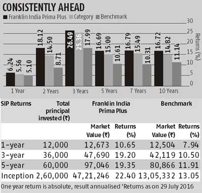 Fund pick: Franklin India Prima Plus Fund