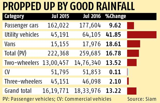 Automobile sales grow 13% in July