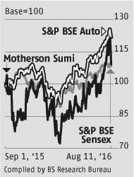 Earnings downgrades for Motherson Sumi