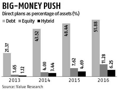 SBI Corporate Bond Fund   Debt Mutual Fund   Apr      Vanguard