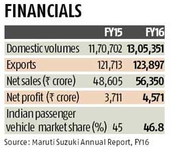 Maruti chalks out road map for growth engine