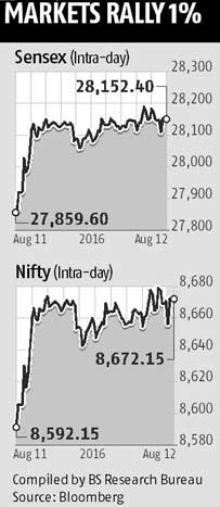 Sensex advances for 3rd week