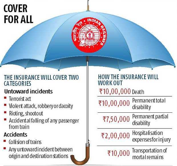 Pay 92 Paise For Rs 10 Lakh Train Travel Insurance