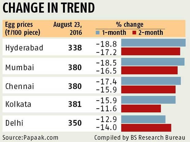 Chicken, egg prices decline | Business Standard News
