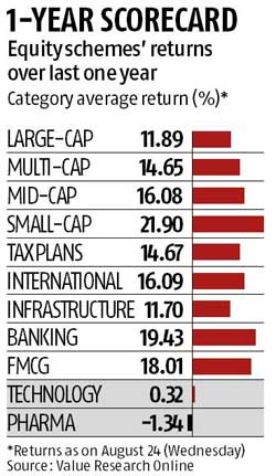 IT, pharma funds offer no returns over last one year
