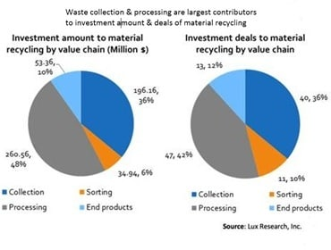Material recycling leads $ 668 mn funding for circular economy technologies