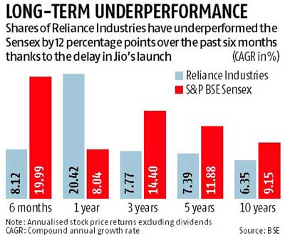 Reliance AGM to focus on Jio's road map