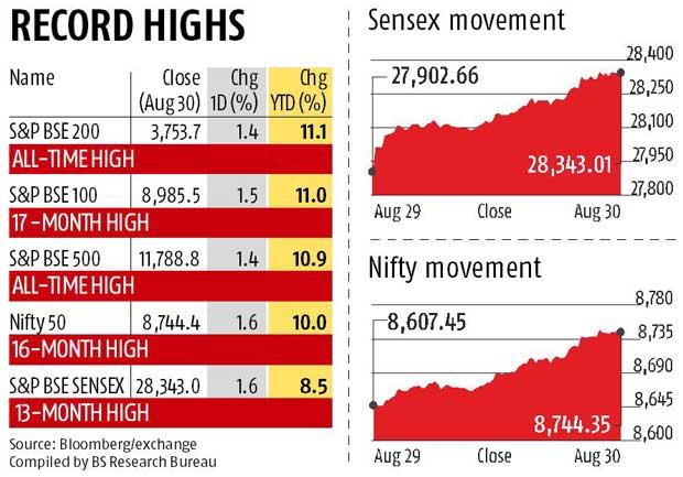 Markets buoyant on global optimism