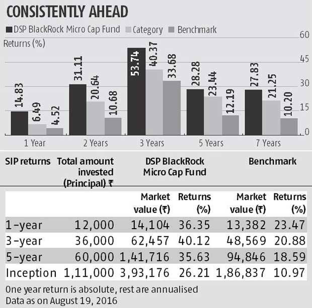FUND PICK: DSP BlackRock Micro Cap Fund