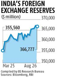 Forex reserves dip $392.6 million